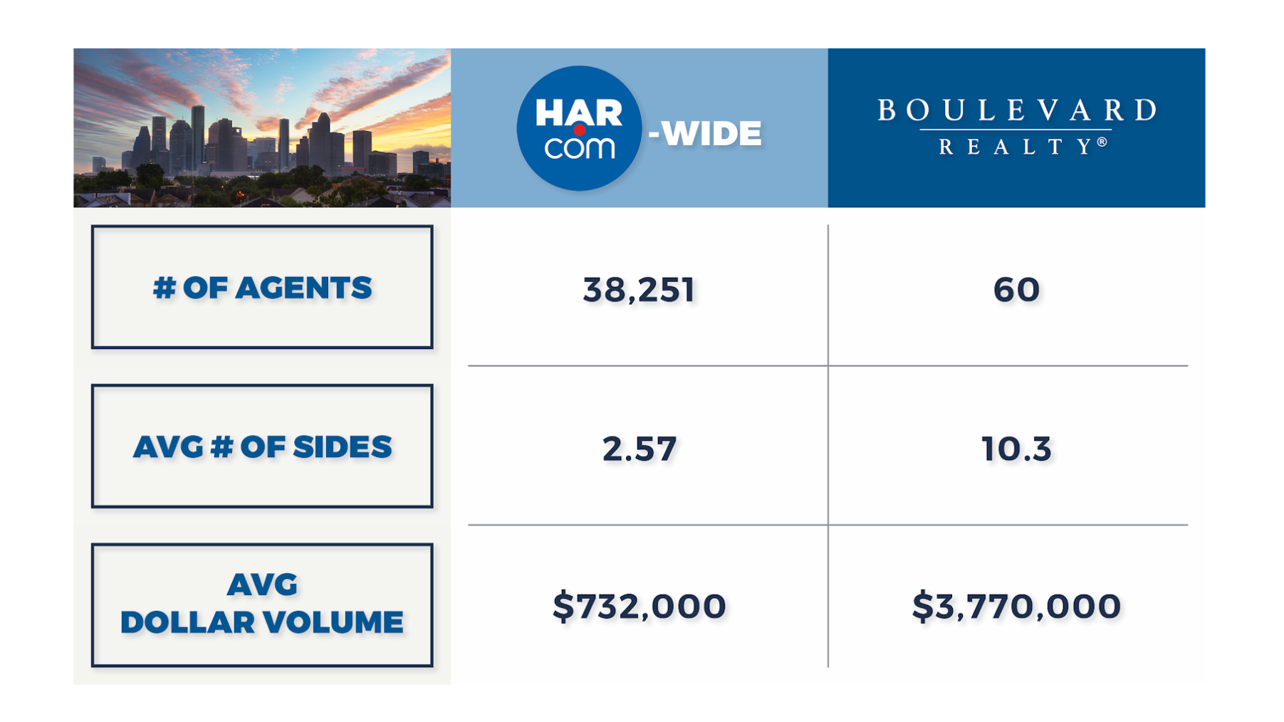 Boulevard Realty agents conduct more real estate transactions at a higher volume than the average Houston-area Realtor.